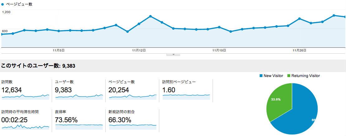 ブログアクセス 2013-11
