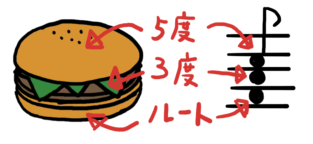 Hamburger_Chord